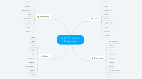 Mind Map: Early 20th Century Immigration