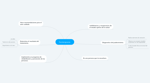 Mind Map: fisioterapeuta.