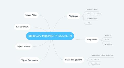 Mind Map: BERBAGAI PERSPEKTIF TUJUAN IPI