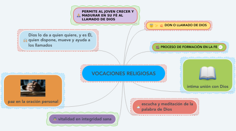 Mind Map: VOCACIONES RELIGIOSAS