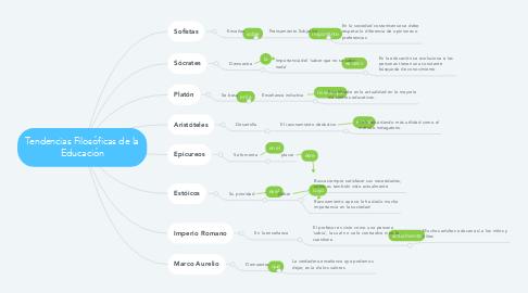 Mind Map: Tendencias Filosóficas de la Educación