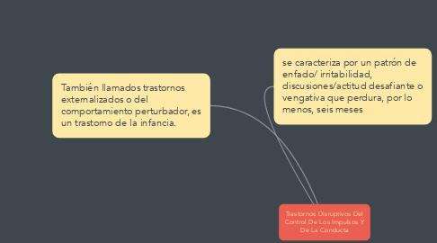 Mind Map: Trastornos Disruptivos Del Control De Los Impulsos Y De La Conducta