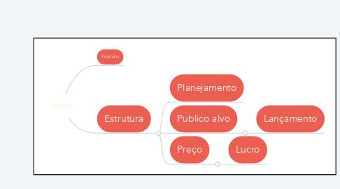 Mind Map: Ideia