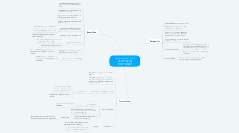 Mind Map: THEORIES RELATED TO EDUCATIONAL TECHNOLOGY