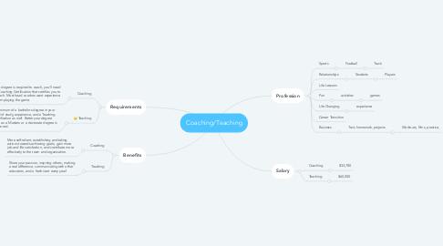 Mind Map: Coaching/Teaching