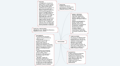 Mind Map: HIPOGLICEMIA