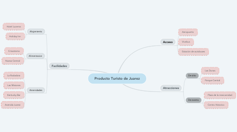 Mind Map: Producto Turisto de Juarez
