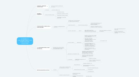 Mind Map: LA IGLESIA LA  CONTRARREFORMA Y SUS  REPERCUSIONES  EDUCATIVAS