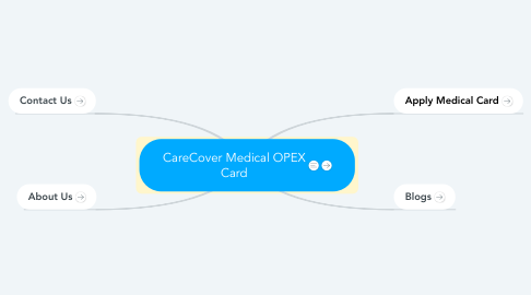 Mind Map: CareCover Medical OPEX Card