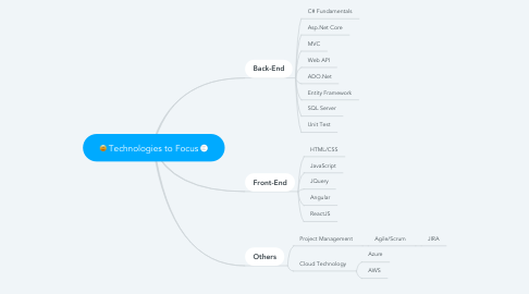 Mind Map: Technologies to Focus