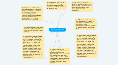 Mind Map: Apendizaje + Servicio