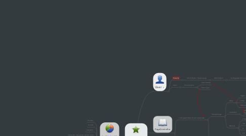 Mind Map: AppController
