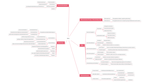 Mind Map: BWL