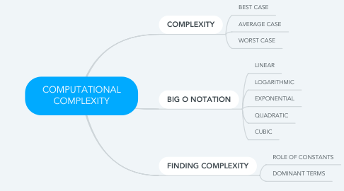 Mind Map: COMPUTATIONAL COMPLEXITY