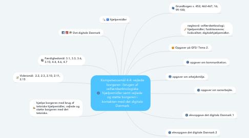 Mind Map: Kompetencemål 4.4: vejlede borgeren i brugen af velfærdsetknologiske hjælpemidler samt vejlede og støtte borgeren i kontakten med det digitale Danmark