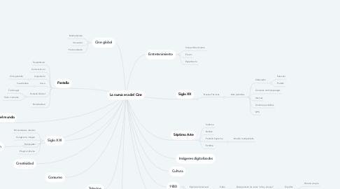 Mind Map: La nueva era del Cine