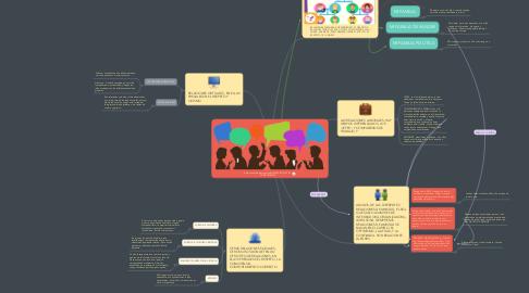 Mind Map: Relaciones Interpersonales MI MAPA SOCIAL  P3 CONECTAMOS
