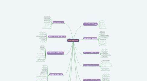 Mind Map: المهارات الاكاديمية