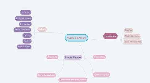 Mind Map: Public Speaking