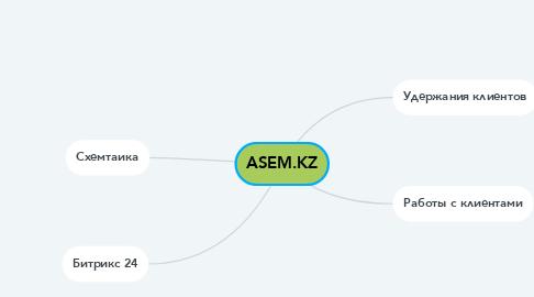 Mind Map: ASEM.KZ
