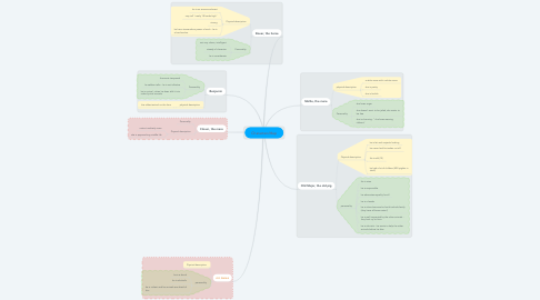 Mind Map: Characters'Map