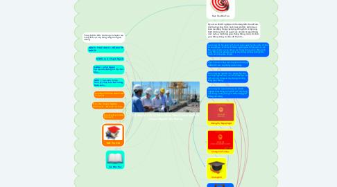 Mind Map: KỸ THUẬT XÂY DỰNG CÔNG TRÌNH GIAO THÔNG Chuyên Ngành Cầu Đường