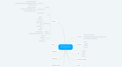 Mind Map: Stop being a spectator watching life pass you by