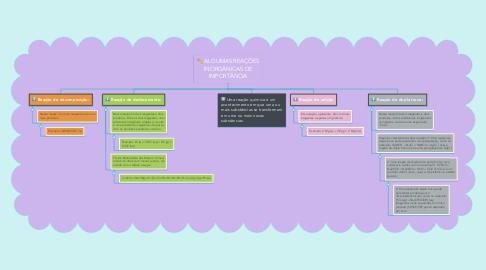 Mind Map: ALGUMAS REAÇÕES INORGÂNICAS DE IMPORTÂNCIA