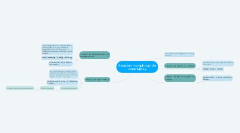 Mind Map: Reações Inorgânicas de importância