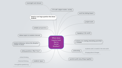 Mind Map: What does inquiry look like in Social Studies?