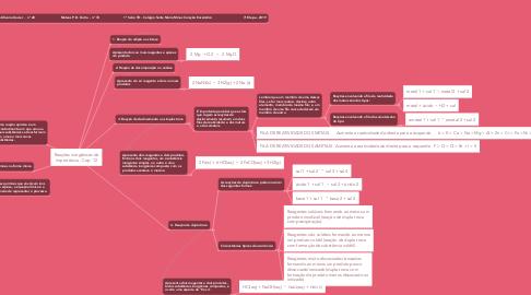 Mind Map: Reações inorgânicas de importância - Cap. 12