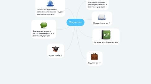 Mind Map: Медіаосвіта