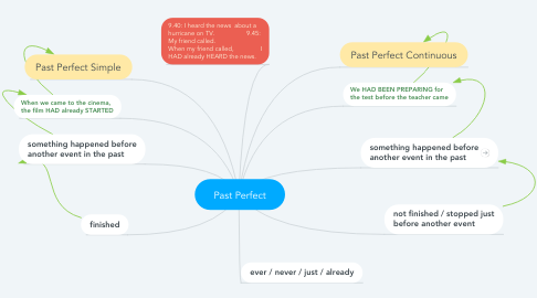 Mind Map: Past Perfect