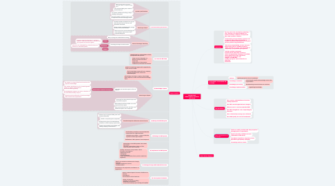 Mind Map: KNOWLEDGE MANAGEMENT SYSTEMS LIFE CYCLE