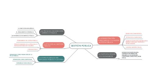 Mind Map: GESTIÓN PÚBLICA