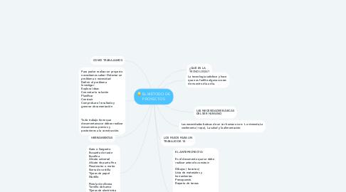 Mind Map: EL MÉTODO DE PROYECTOS