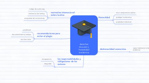Mind Map: derechos de autor y honestidad academica