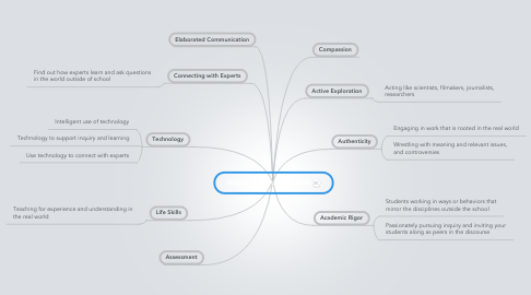 Mind Map: Inquiry in Social Studies