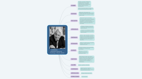 Mind Map: HABERMAS                   (Düsseldorf-Alemania)        Sociólogo y filósofo alemán