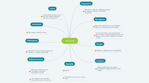 Mind Map: wavre.be