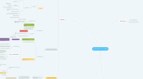 Mind Map: Willenserklärungen richtig