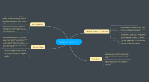 Mind Map: Graphical Organizers