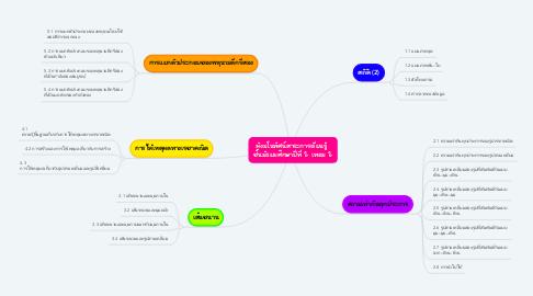 Mind Map: ผังมโนทัศน์สาระการเรียนรู้  ชั้นมัธยมศึกษาปีที่ 2 เทอม 2