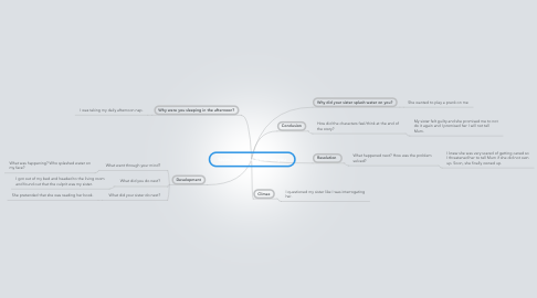 Mind Map: Sister splashed water on you