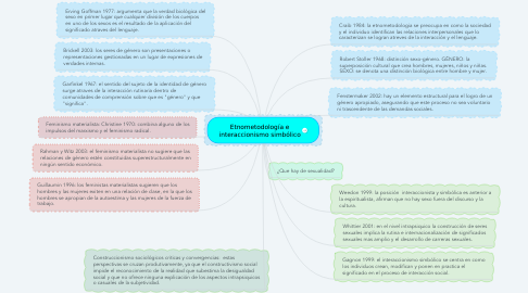 Mind Map: Etnometodología e interaccionismo simbólico