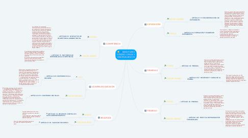 Mind Map: SIMILITUDES CÓDIGO: CPACA Y DISCIPLINARIO VS
