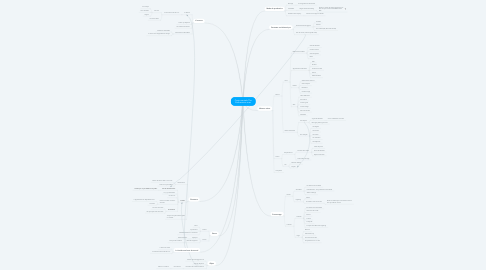 Mind Map: Carte mentale The Bothersome man