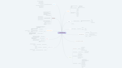 Mind Map: LA BIOTECNOLOGÍA