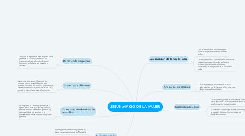 Mind Map: JESÚS AMIGO DE LA MUJER