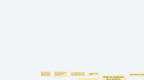 Mind Map: TEORÍA DEL APRENDIZAJE EN EL CONTEXTO EDUCATIVO
